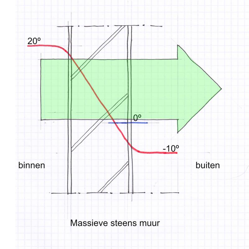 warmbouwen_stap1